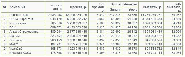 20160427_pravx-osago-1q-stat